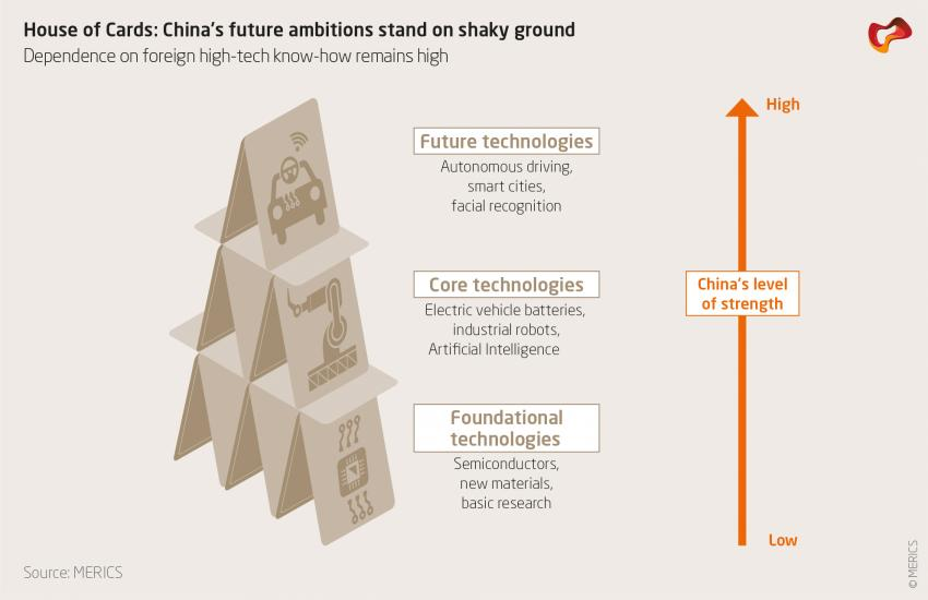House of Cards: China's future ambitions stand on shaky ground.