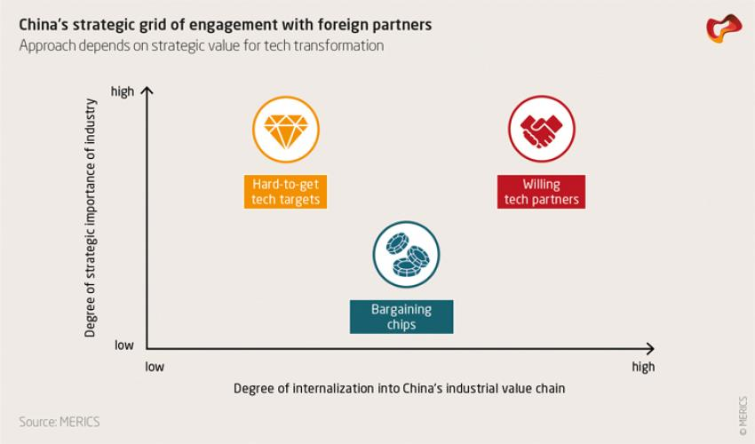 China's strategic grid of engagement with foreign partners