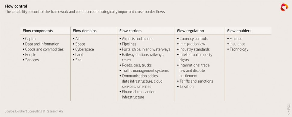 The capability to control the framework and conditions of strategically important cross-border flows