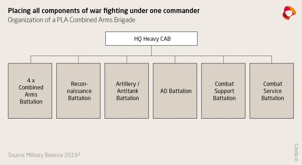Organization of a PLA Combined Arms Brigade