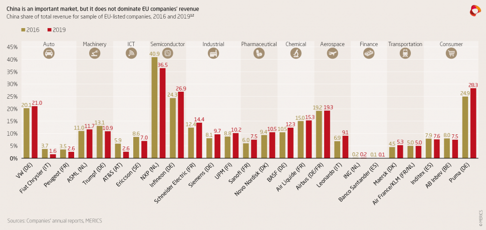 China shar of total revenue for sample of EU-listed companies